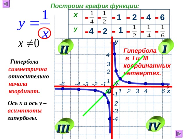 // // Построим график функции: - - - - - - х у 1 2 4 6 - - - - - - 1 2 4 у I II Гипербола  в I и III координатных четвертях.  4  Гипербола симметрична относительно начала координат .  3   2  1  -6  -4  -3 -2 -1 0  1 2 3 4 6 х  -1 Ось х и ось у – асимптоты гиперболы. -2 -3 -4 IV III