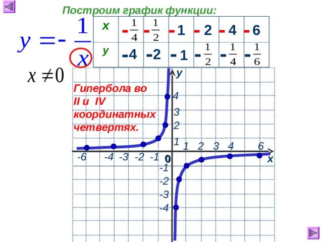 Построим график функции: - - - - - - х у 1 2 4 6 - - - - - - 4 2 1 у Гипербола во II и IV координатных четвертях.  4  3   2  1  1 2 3 4 6  -6  -4  -3 -2 -1 0 х  -1 -2 -3 -4