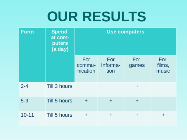 OUR RESULTS Form Spend at com- puters (a day) 2-4 Use computers 5-9 Till 3 hours For commu-nication For Informa-tion Till 5 hours 10-11 For games + Till 5 hours For films, music + + + + + + +