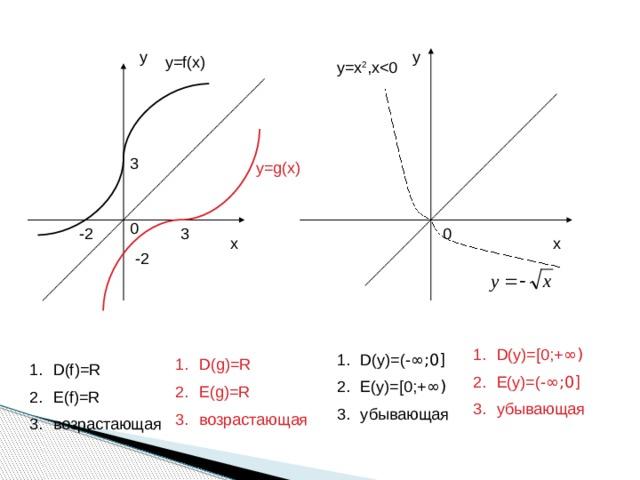 у у у=f(x) y=x 2 ,х3 у=g(x) 0 3 0 -2 х х -2