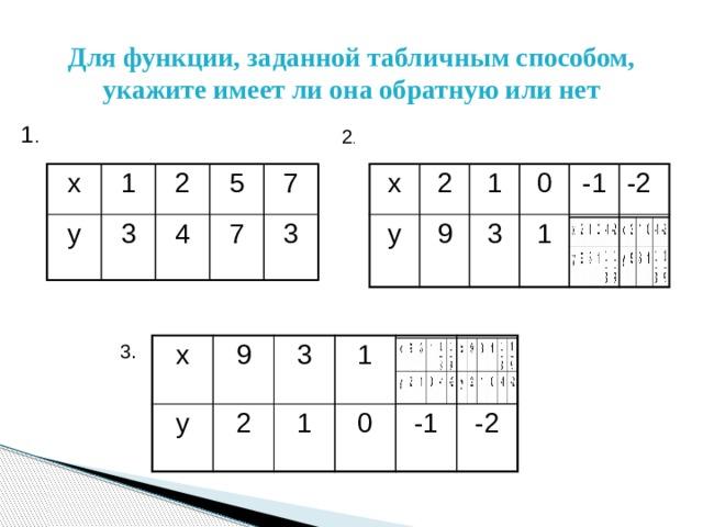 Для функции, заданной табличным способом, укажите имеет ли она обратную или нет 1 . 2 . x 2 y 9 1 3 0 1 -1 -2 x 1 y 2 3 5 4 7 7 3 3. x y 9 3 2 1 1 0 -1 -2
