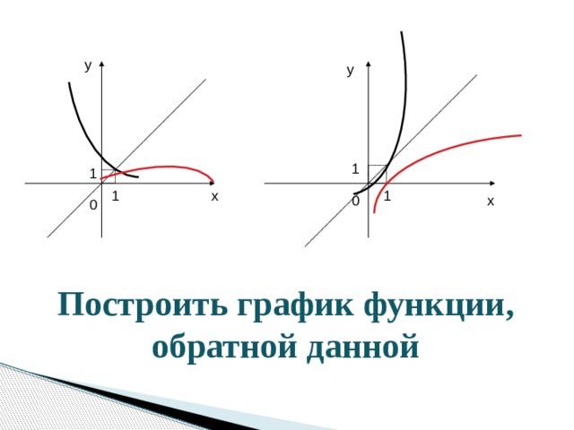 у у 1 1 х 1 1 0 х 0 Построить график функции, обратной данной