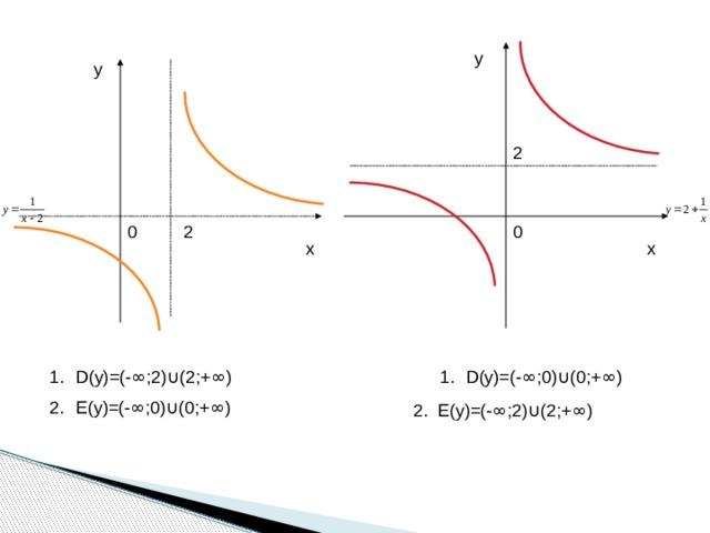 у у 2 0 0 2 х х D(у)=(- ∞ ;2) ∪ (2;+ ∞ ) Е(у)=(- ∞ ;0) ∪ (0;+ ∞ ) D(у)=(- ∞ ;0) ∪ (0;+ ∞ ) 2. Е(у)=(- ∞ ;2) ∪ (2;+ ∞ )