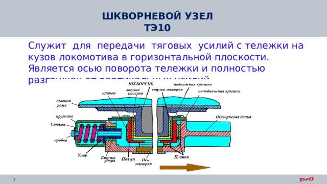 ШКВОРНЕВОЙ УЗЕЛ ТЭ10 Служит для передачи тяговых усилий с тележки на кузов локомотива в горизонтальной плоскости. Является осью поворота тележки и полностью разгружен от вертикальных усилий.