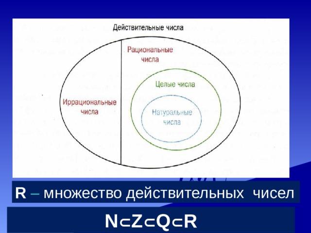 R  – множество действительных чисел N ⊂ Z ⊂ Q ⊂ R