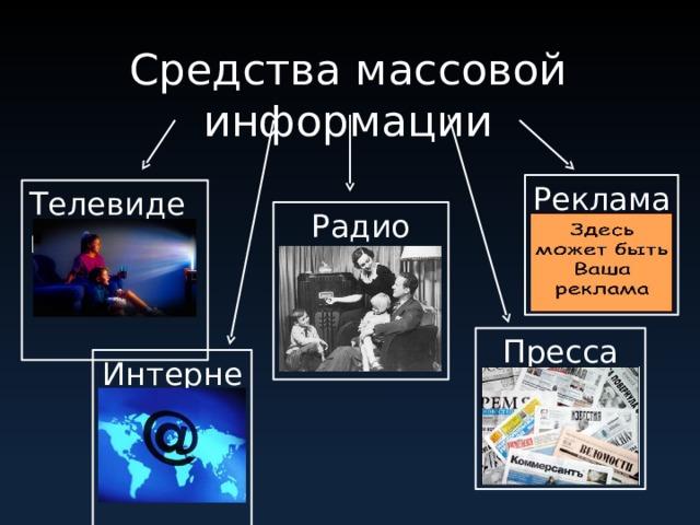 Средства массовой информации Реклама Телевидение Радио Пресса Интернет