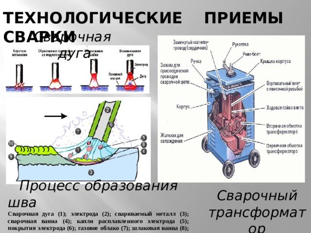 ТЕХНОЛОГИЧЕСКИЕ ПРИЕМЫ СВАРКИ Сварочная дуга  Процесс образования шва Сварочная дуга (1); электрода (2); свариваемый металл (3); сварочная ванна (4); капли расплавленного электрода (5); покрытия электрода (6); газовое облако (7); шлаковая ванна (8); сварочный шов (9); шлаковая корка (10) Сварочный трансформатор