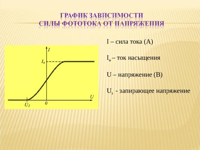 I – сила тока (А) I н – ток насыщения U – напряжение (В) U з - запирающее напряжение