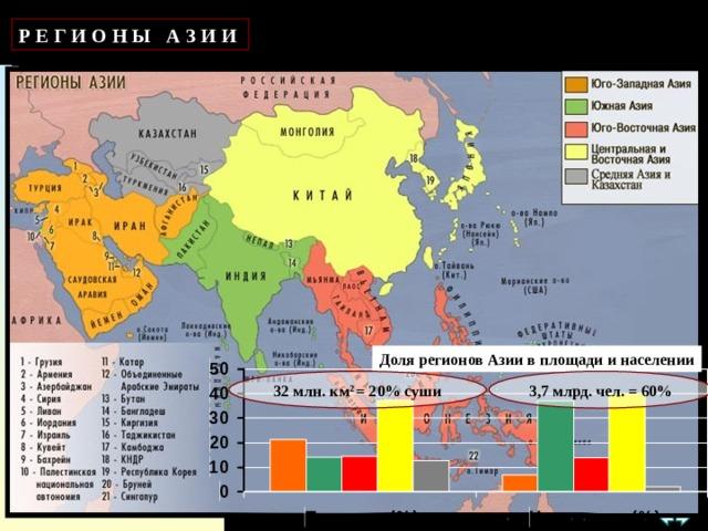 Р Е Г И О Н Ы А З И И Доля регионов Азии в площади и населении 32 млн. км 2 = 20% суши 3,7 млрд. чел. = 60%