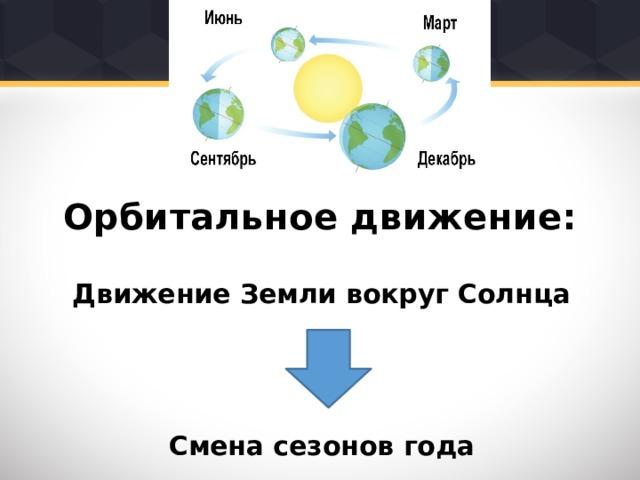 Орбитальное движение: Движение Земли вокруг Солнца    Смена сезонов года