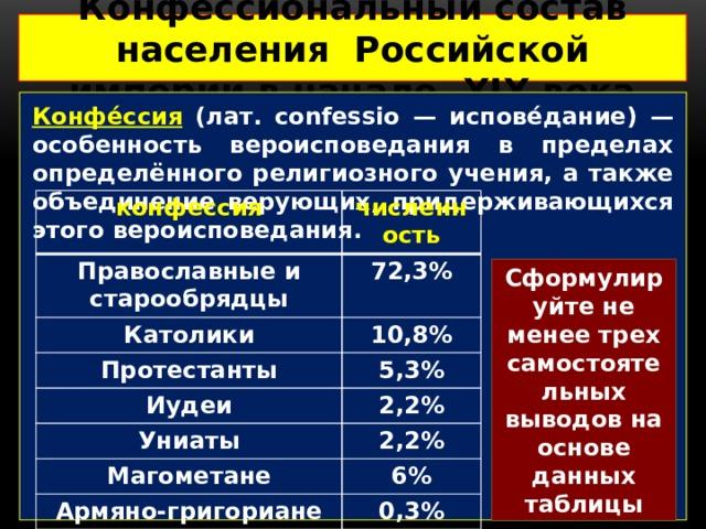 Конфессиональный состав населения Российской империи в начале XIX века  Конфе́ссия (лат. confessio — испове́дание) — особенность вероисповедания в пределах определённого религиозного учения, а также объединение верующих, придерживающихся этого вероисповедания. конфессия численность Православные и старообрядцы 72,3% Католики 10,8% Протестанты 5,3% Иудеи 2,2% Униаты 2,2% Магометане 6% Армяно-григориане 0,3% язычники 0,9% Сформулируйте не менее трех самостоятельных выводов на основе данных таблицы