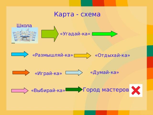 Карта - схема Школа «Угадай-ка» «Размышляй-ка» «Отдыхай-ка» «Думай-ка» «Играй-ка» Город мастеров «Выбирай-ка»