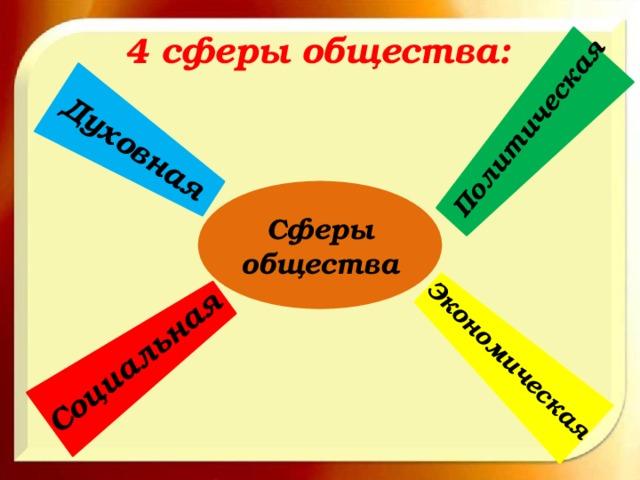 Духовная Политическая Социальная Экономическая 4 сферы общества: Сферы общества