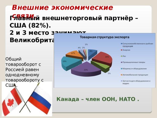 Внешние экономические связи. Главный внешнеторговый партнёр – США (82%). 2 и 3 место занимают Великобритания и Германия. Общий товарооборот с Россией равен однодневному товарообороту с США. Канада – член ООН, НАТО .
