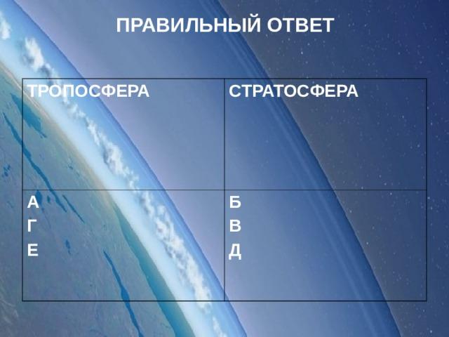 ПРАВИЛЬНЫЙ ОТВЕТ ТРОПОСФЕРА СТРАТОСФЕРА А Г Е Б В Д