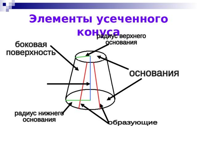 Элементы усеченного конуса