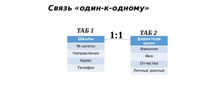 Связь «один-к-одному»  ТАБ 1 1:1 ТАБ 2 Школы Директора школ № школы Фамилия Направление Имя Адрес Отчество Телефон Личные данные