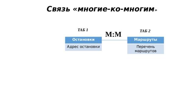 Связь «многие-ко-многим » ТАБ 1 ТАБ 2 М:М Остановки Маршруты Адрес остановки Перечень маршрутов