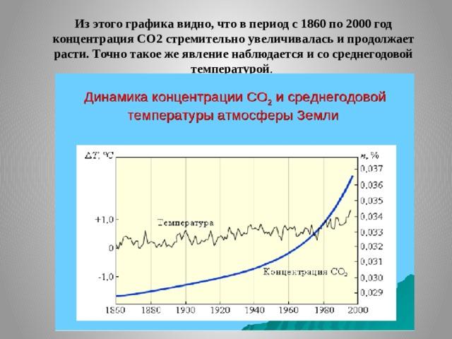 Из этого графика видно, что в период с 1860 по 2000 год концентрация СО2 стремительно увеличивалась и продолжает расти. Точно такое же явление наблюдается и со среднегодовой температурой .