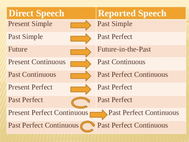 Direct Speech Reported Speech Present Simple Past Simple Past Simple Past Perfect Future Future-in-the-Past Present Continuous Past Continuous Past Continuous Present Perfect Past Perfect Continuous Past Perfect Past Perfect Past Perfect Present Perfect Continuous  Past Perfect Continuous Past Perfect Continuous Past Perfect Continuous
