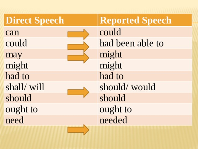 Direct Speech Reported Speech can could could had been able to may might might might had to shall/ will had to should/ would should should ought to ought to need needed