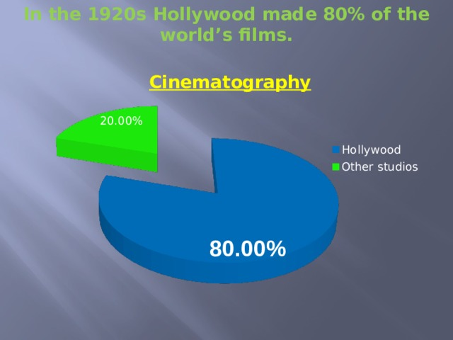 In the 1920s Hollywood made 80% of the world's films.