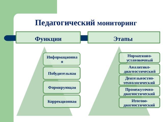 Педагогический мониторинг  Этапы   Функции Нормативно-установочный Информационная Аналитико-диагностический Побудительная Деятельностно-технологический Формирующая Промежуточно-диагностический Коррекционная Итогово-диагностический