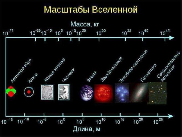 Расчет масштаба Вселенной