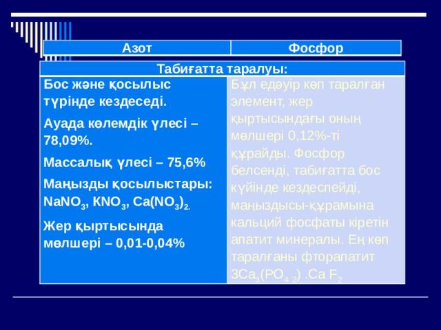 Азот Фосфор Табиғатта таралуы: Бос және қосылыс түрінде кездеседі. Ауада көлемдік үлесі – 78,09%. Бұл едәуір көп таралған элемент, жер қыртысындағы оның мөлшері 0,12%-ті құрайды. Фосфор белсенді, табиғатта бос күйінде кездеспейді, маңыздысы-құрамына кальций фосфаты кіретін апатит минералы. Ең көп таралғаны фторапатит 3Ca 3 (PO 4  2 ) .Ca F 2  Массалық үлесі – 75,6% Маңызды қосылыстары: NаNО 3 , КNО 3 , Са(NО 3 ) 2. Жер қыртысында мөлшері – 0,01-0,04%