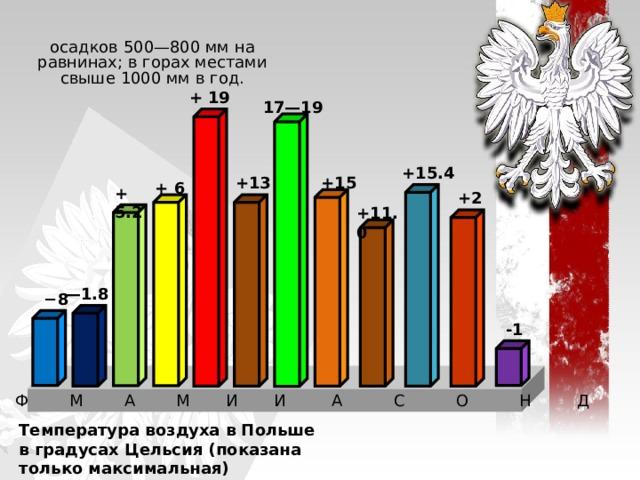 осадков 500—800мм на равнинах; в горах местами свыше 1000мм в год. + 19 17—19 +15.4 +15 +13 + 6 + 5.2 +2 +11.0    — 1.8  − 8 -1 Я Ф М А М И И А С О Н Д Температура воздуха в Польше в градусах Цельсия (показана только максимальная)