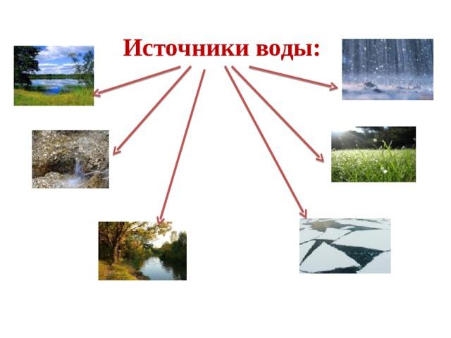 Источники воды: дождь озеро роса Родник ручей снег, лед река