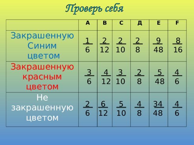 А Закрашенную Синим  цветом Закрашенную красным цветом В С Не закрашенную цветом Д Е F  8 16 2 8 1 6  9  48  2 10  2  12 4 6  5 48  4  12 3 6 2 8  3 10  34  48 4 8  5  10  6  12 2 6 4 6