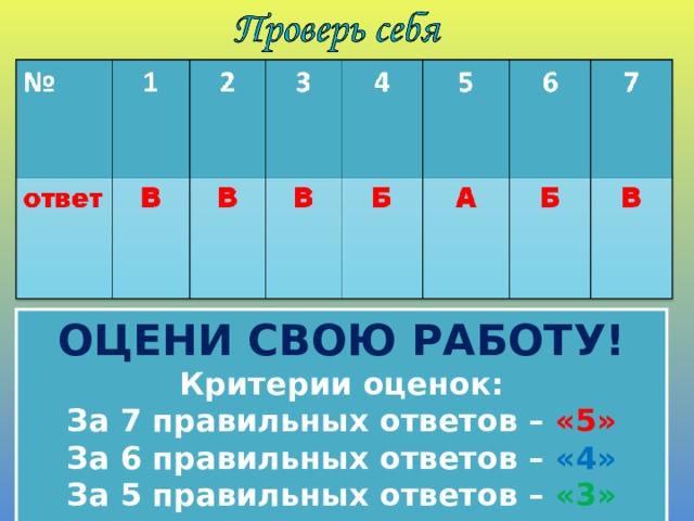 ОЦЕНИ СВОЮ РАБОТУ!  Критерии оценок:  За 7 правильных ответов – «5»  За 6 правильных ответов – «4»  За 5 правильных ответов – «3»
