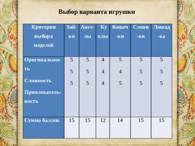Выбор варианта игрушки Критерии выбора моделей Оригинальность Зай-ки 5 Сумма баллов Сложность Анге-лы Куклы 5 5 15 Привлекатель-ность 15 Кошеч-ки 5 5 4 12 4 5 5 Слони-ки 5 4 4 Лошад-ка 14 5 5 5 15 15 5 5 5