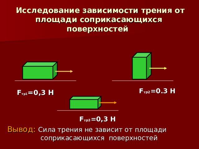 Исследование зависимости трения от площади соприкасающихся поверхностей    F тр2 = 0.3 Н F тр1 =0,3 Н F тр3 =0,3 Н Вывод:  Сила трения не зависит от площади соприкасающихся поверхностей