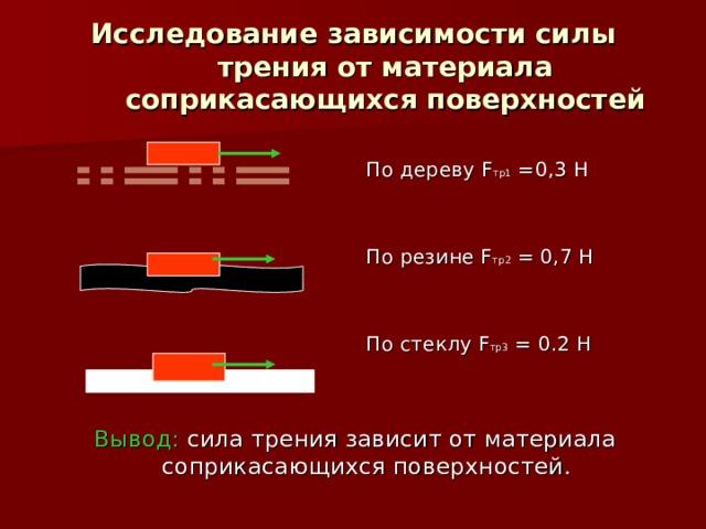 Исследование зависимости силы трения от материала соприкасающихся поверхностей По дереву F тр1  = 0,3 Н По резине F тр2 = 0,7 Н По стеклу F тр3 = 0.2 Н Вывод: сила трения зависит от материала соприкасающихся поверхностей.