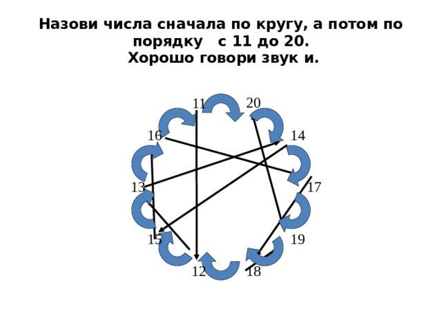 Назови числа сначала по кругу, а потом по порядку с 11 до 20.  Хорошо говори звук и.
