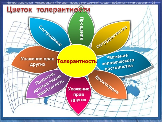Межрегиональная конференция «Толерантность в молодежной среде: проблемы и пути решения» 28 января 2011 год Сотрудничество Прощение