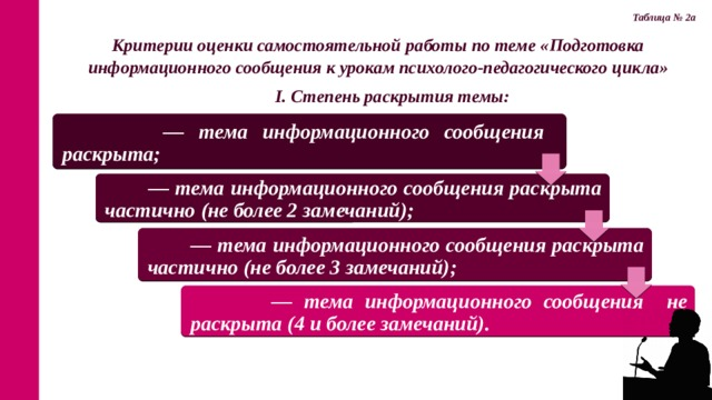 Таблица № 2а Критерии оценки самостоятельной работы по теме « Подготовка информационного сообщения к урокам психолого-педагогического цикла»   I. Степень раскрытия темы: — тема информационного сообщения раскрыта; — тема информационного сообщения раскрыта частично (не более 2 замечаний); — тема информационного сообщения раскрыта частично (не более 3 замечаний); — тема информационного сообщения не раскрыта (4 и более замечаний).