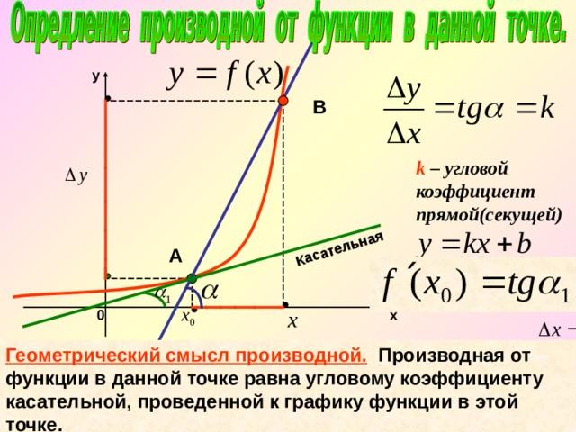 Касательная y В k – угловой коэффициент прямой(секущей) А 0 х Геометрический смысл производной.  Производная от функции в данной точке равна угловому коэффициенту касательной, проведенной к графику функции в этой точке.