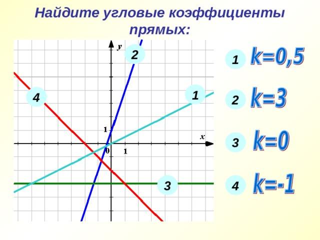 Найдите угловые коэффициенты прямых: 2 1 1 4 2 3 3 4