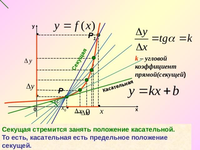 Секущая Касательная y Р 1 k – угловой коэффициент прямой(секущей ) Р 0 х Секущая стремится занять положение касательной. То есть, касательная есть предельное положение секущей.