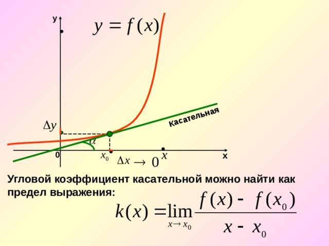 Касательная y 0 х Угловой коэффициент касательной можно найти как предел выражения: