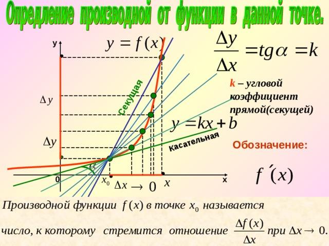 Касательная Секущая y k – угловой коэффициент прямой(секущей) Обозначение: х 0