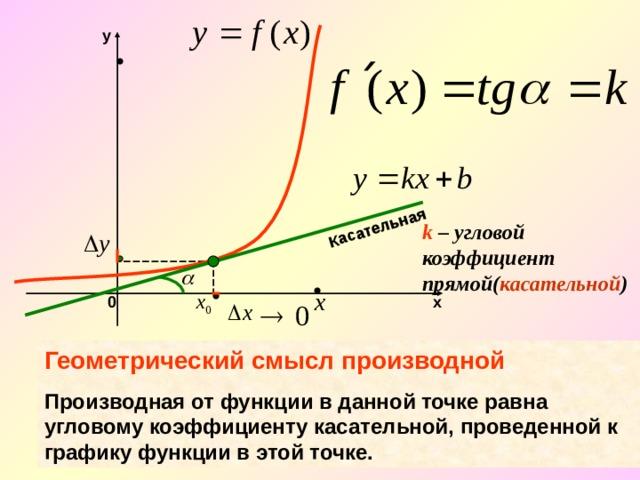 Касательная y k – угловой коэффициент прямой( касательной ) 0 х Геометрический смысл производной Производная от функции в данной точке равна угловому коэффициенту касательной, проведенной к графику функции в этой точке.