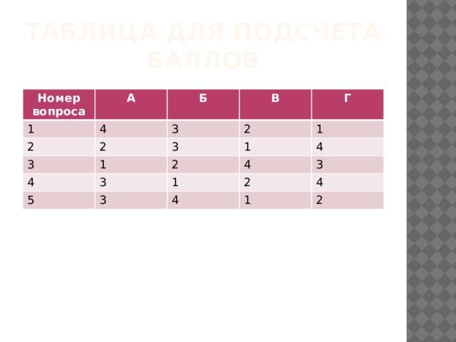 Таблица для подсчета баллов Номер вопроса А 1 4 2 Б 2 В 3 3 Г 2 3 1 4 3 1 1 2 5 3 4 1 4 2 3 4 4 1 2