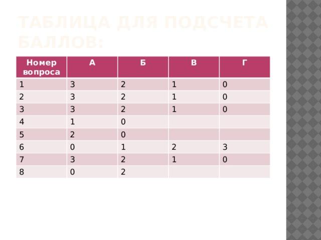 Таблица для подсчета баллов: Номер вопроса А 1 2 Б 3 В 3 2 3 1 3 2 4 Г 1 1 2 0 5 1 0 0 2 6 0 7 0 0 1 3 8 2 0 2 3 1 2 0