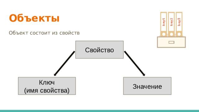 Объекты Объект состоит из свойств Свойство Ключ Значение (имя свойства)