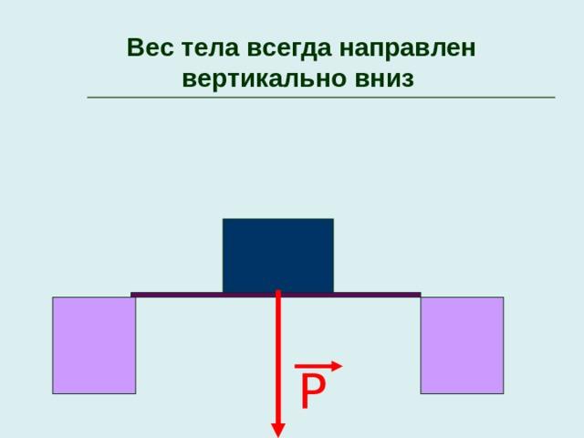 Вес тела всегда направлен вертикально вниз P