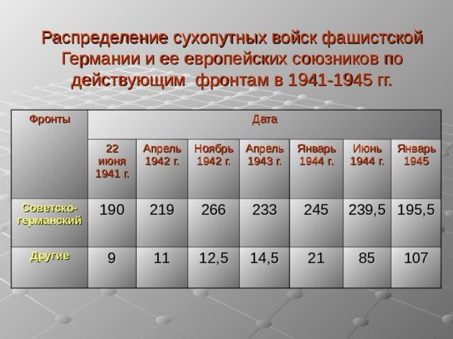 Распределение сухопутных войск фашистской Германии и ее европейских союзников по действующим фронтам в 1941-1945 гг. Фронты Дата 22 июня 1941 г. Советско-германский  Апрель 1942 г. Другие 190 Ноябрь 1942 г. 9 219 11 266 Апрель 1943 г. Январь 1944 г. 12,5 233 245 Июнь 1944 г. 14,5 Январь 1945 21 239,5 195,5 85 107